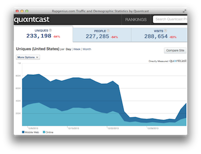 RapGenius Quantcast Measure